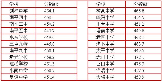 2014年南平市区笔记公布最低v笔记分数线录取高中怎么高中化学图片